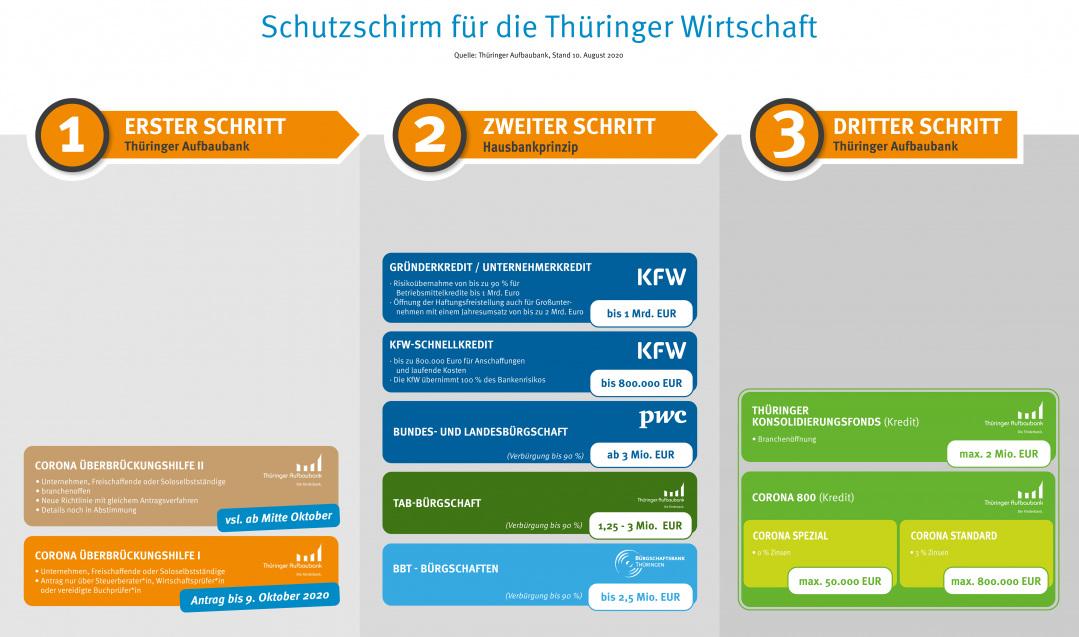 Finanzhilfen für Thüringer Unternehmen in coronabedingten Schwierigkeiten