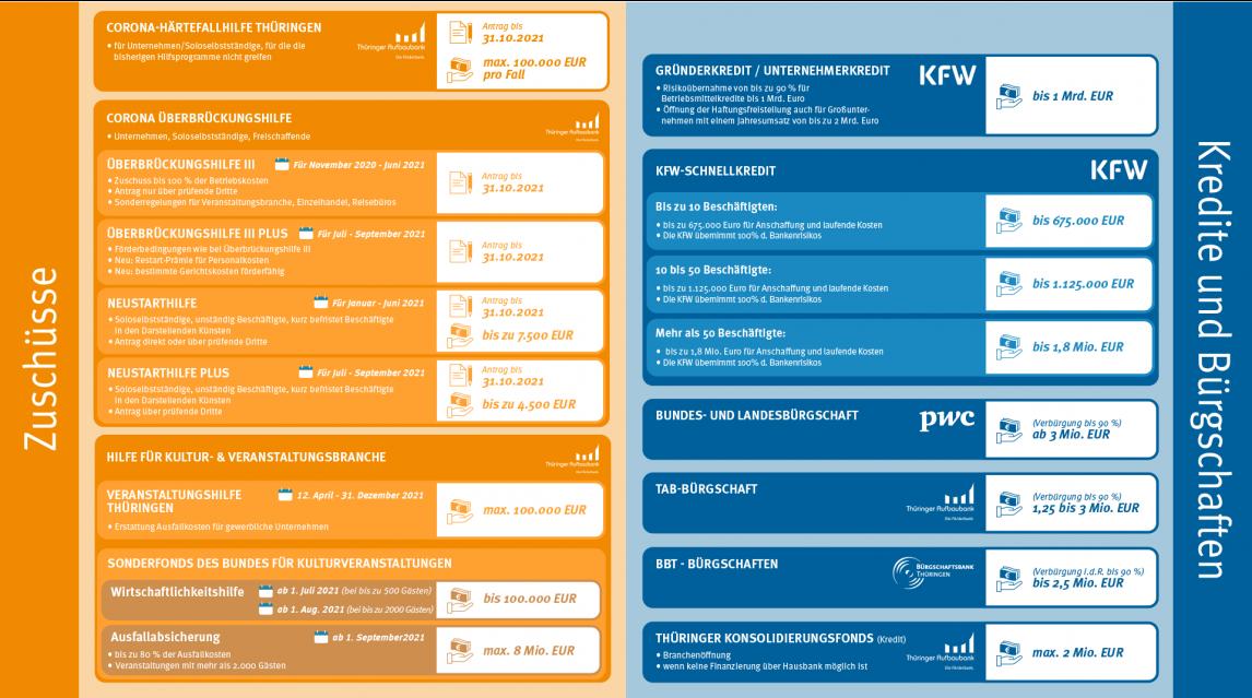 Corona Schutzschirm für Thüringer Wirtschaft (grafische Übersicht der Programme, diese werden auf der zugehörigen Webseite erklärt)